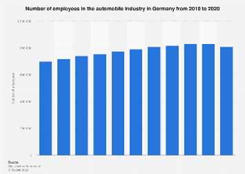 Employees in the automobile industry in Germany from 2005 to 2015