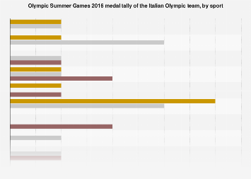 Italian Olympic team: medal tally of Olympic Summer Games 2016, by sport