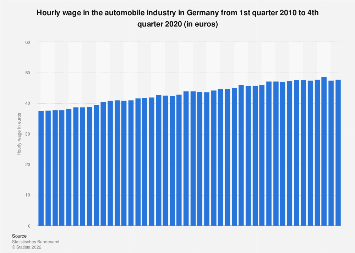 Hourly wage in the automobile industry in Germany 2005-2017