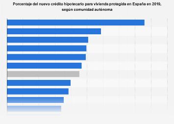 Volumen del nuevo crédito hipotecario para vivienda protegida por CC. AA. España 2018