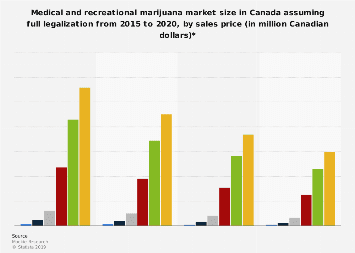 Canada's marijuana market size with full legalization 2015-2020, by sales price
