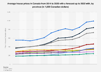 House prices in Canada by province 2014-2018 | Statista