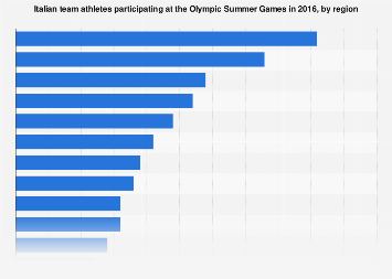 Italian team athletes at the 2016 Olympic Summer Game, by region