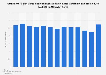 PBS-Markt - Umsatzentwicklung in Deutschland bis 2021