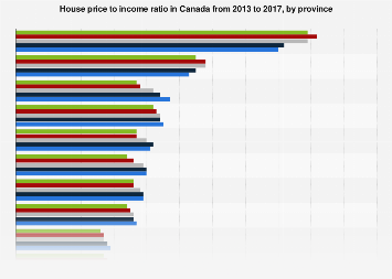 House price to income ratio Canada 2013-2017, by province