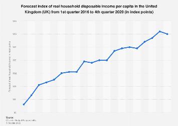 Household Gross Debt To Income Ratio Uk 2017 2023 Forecast
