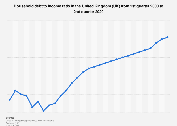 Household gross debt to income ratio in the United Kingdom (UK) 2017-2023