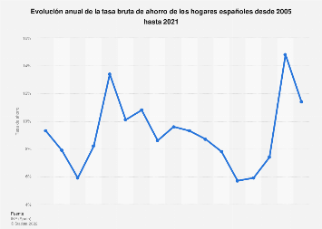 Tasa bruta de ahorro de las familias españolas 2005-2017