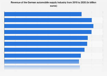 Revenue of the German automobile supply industry  from 1990 to 2017