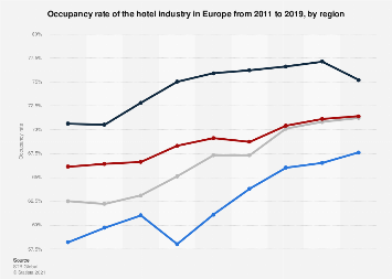 Occupancy rate of the hotel industry in Europe 2010-2017