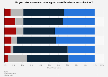 Global opinion on good work-life balance among women in architecture 2016, by region