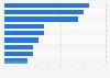 Millennial women: most-followed U.S. Rio 2016 Olympians on social media