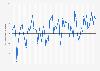 Wintermitteltemperatur in Deutschland von 1882 bis 2013