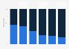 Bundestagsabgeordnete mit Nebeneinkünften nach Parteien bis 2016