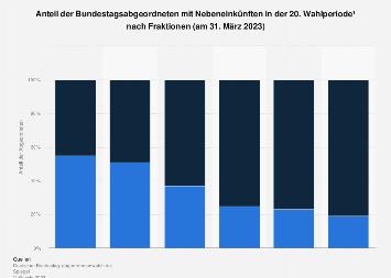 Bundestagsabgeordnete mit Nebeneinkünften nach Parteien im Jahr 2019