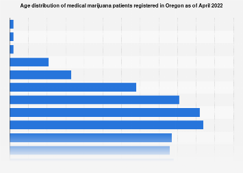 Oregon registered medical marijuana patients by age 2019