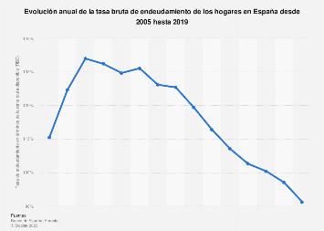 Tasa bruta de endeudamiento de las familias españolas 2005-2018