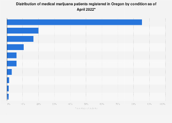 Oregon registered medical marijuana patients by condition 2018