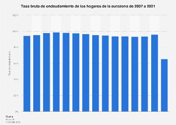 Tasa de endeudamiento de las familias de la zona euro 2007-2018