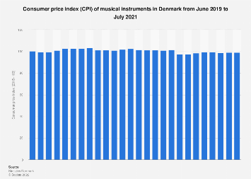 Monthly consumer price index (CPI) of musical instruments in Denmark 2017-2018
