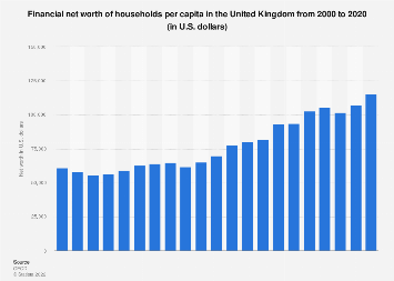 Financial net worth per adult of British households 2000-2017