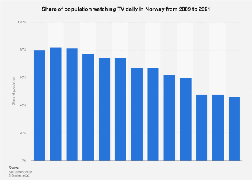 Share of population watching TV daily in Norway from 2006-2016