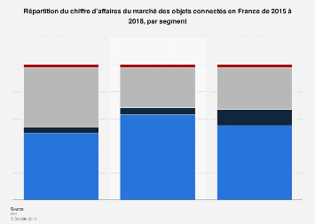 Marché des objets connectés en valeur réparti par segment en France 2015-2018