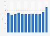 Georgia Power Company's operating revenues 2011-2018