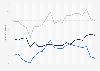 Durchschnittliche Auslastung der Beherbergungsbetriebe in der Türkei bis 2016