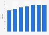 Entreprises ayant reçu des commandes en ligne dans l'UE à 28 2012-2018