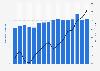Anteil der Militärausgaben am BIP in Estland bis 2018
