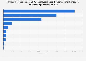 Número de muertes por enfermedades infecciosas en determinados países de la OCDE 2016