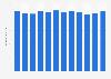 Georgia Power Company's energy sales 2011-2018