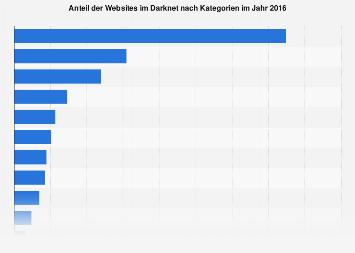Anteil der Websites im Darknet nach Kategorien 2016
