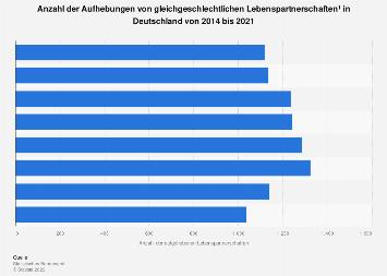 Aufhebung gleichgeschlechtlicher Lebenspartnerschaften in Deutschland bis 2016