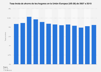 Tasa bruta de ahorro de las familias en la Unión Europea 2005-2017