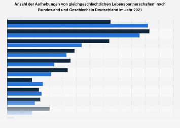Aufhebung gleichgeschlechtlicher Lebenspartnerschaften nach Region Deutschland 2016