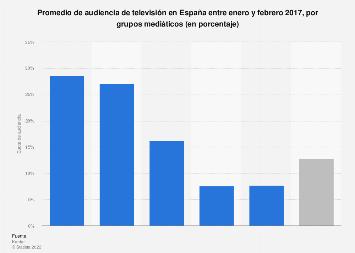 Cuota de audiencia televisiva por grupos mediáticos España 2017