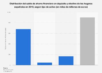 Ahorro financiero en depósitos y efectivo de familias por tipo de activo España 2018