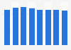 Cuota media de pantalla del grupo mediático Mediaset España 2013-2018