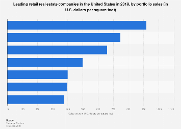 Leading mall property real estate companies in the U.S. 2017, by portfolio sales