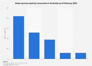 News sources in Australia 2018