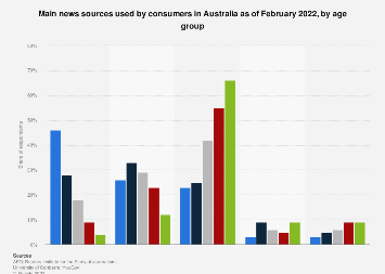 News sources in Australia 2018, by age