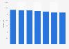 Nombre de fabricants bijoutiers en France 2010-2016