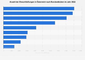 Eheschließungen in Österreich nach Bundesländern 2016