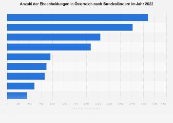 Ehescheidungen in Österreich nach Bundesländern 2016