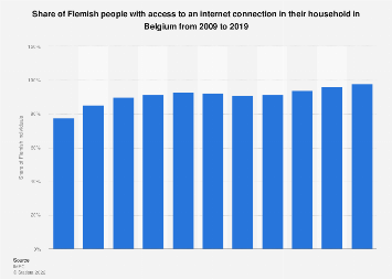 Share of Flemish people with an internet connection in Belgium 2009-2017