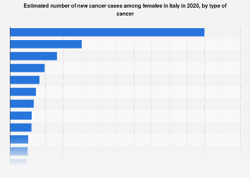 Italy: new cancer cases among females 2018, by type of cancer