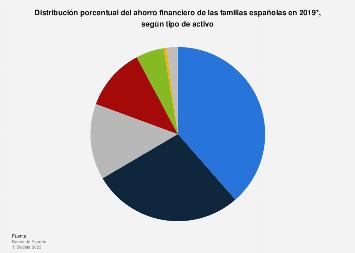 Ahorro financiero de los hogares según activo en porcentaje España 2017