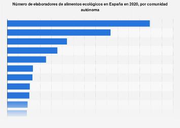 Elaboradores de alimentos ecológicos por comunidad autónoma en España 2016